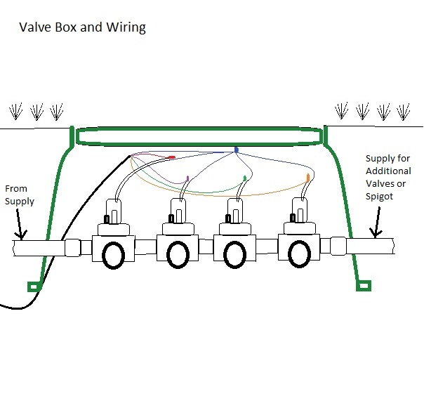 This is a basic example of how to wire 4 valves.  The color code is different to improve visibility.